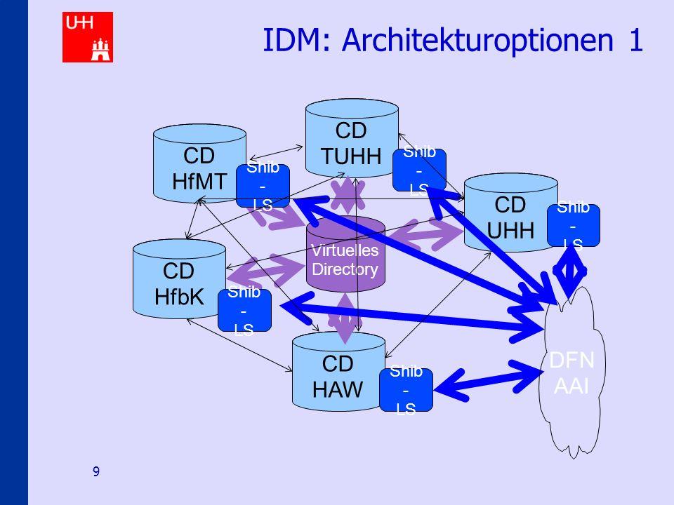 Identity-Management an den Hamburger Hochschulen 9 IDM: Architekturoptionen 1 CD HAW CD HfMT CD HfbK CD TUHH CD UHH Virtuelles Directory Shib - LS DFN AAI Shib - LS