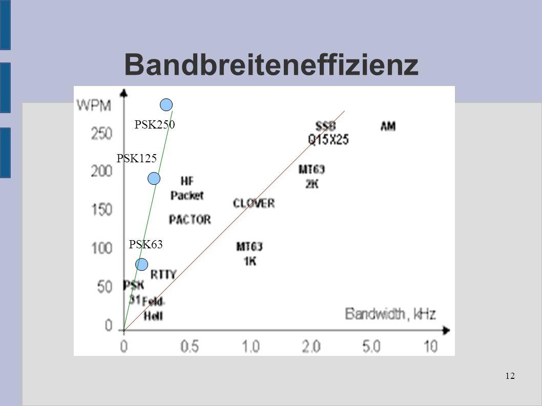 12 Bandbreiteneffizienz PSK63 PSK125 PSK250