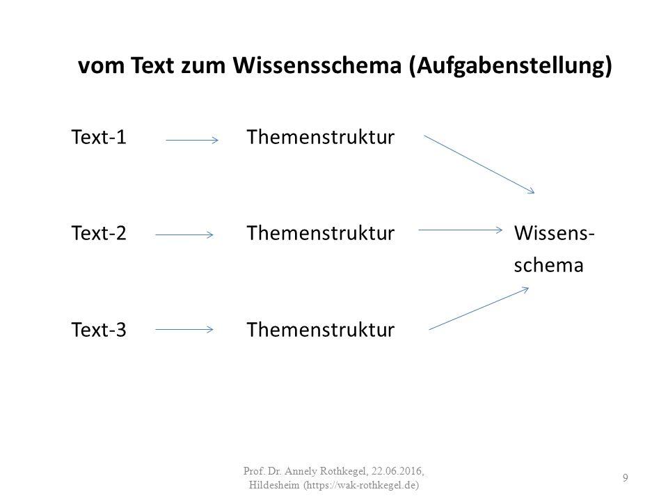 vom Text zum Wissensschema (Aufgabenstellung) Text-1Themenstruktur Text-2ThemenstrukturWissens- schema Text-3Themenstruktur 9 Prof.