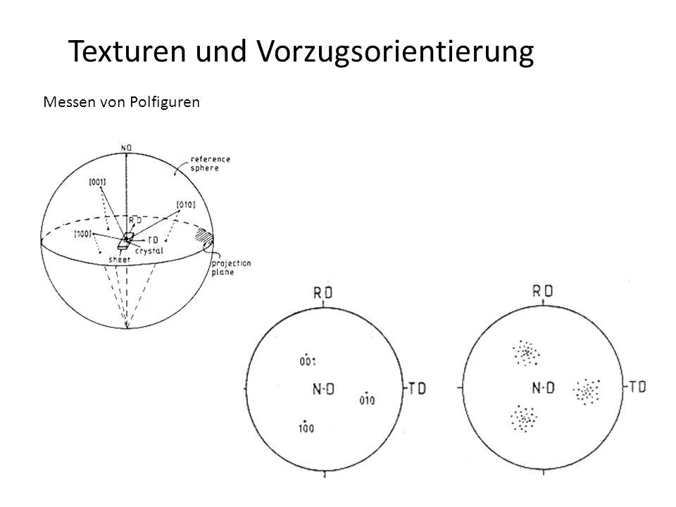 21 Untersuchung der Vorzugsorientierung  = 0, 2-scan (symmetrische Beugungsgeometrie) … Vorzugsorientierung senkrecht zur Probenoberfläche, Fasertextur.