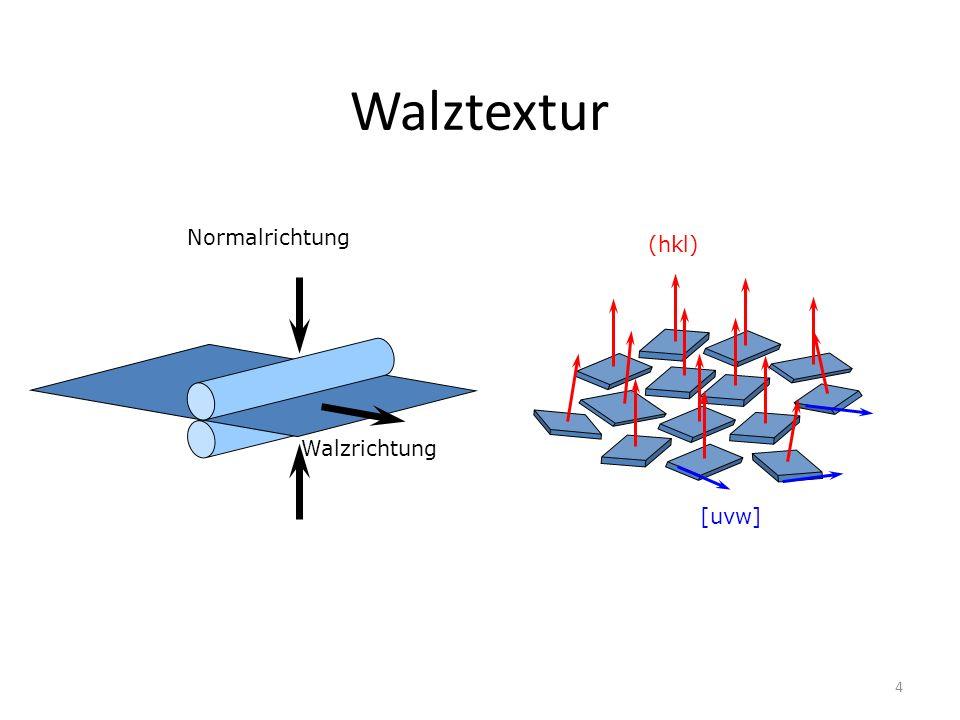 4 Walztextur Normalrichtung Walzrichtung (hkl) [uvw]