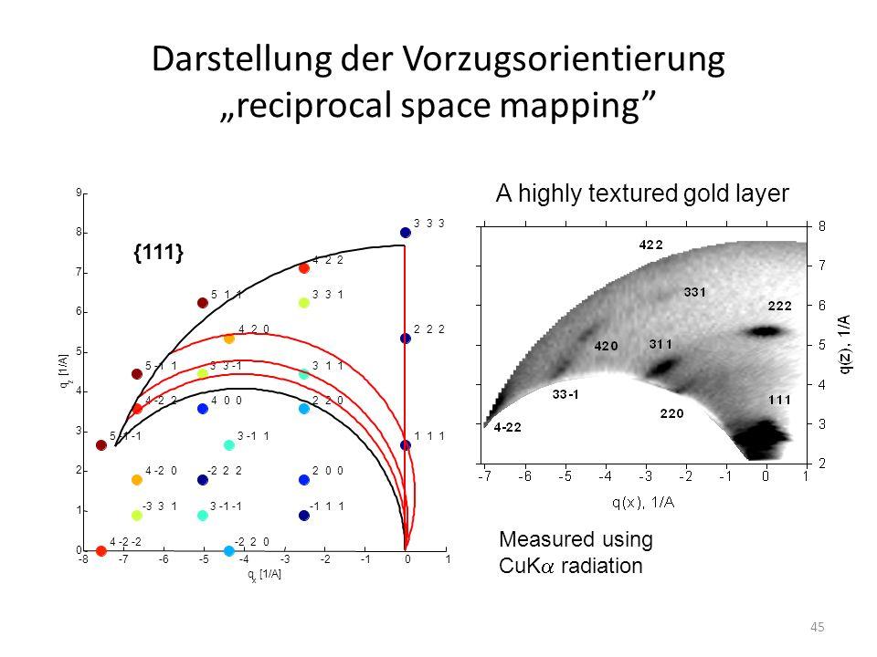"""44 Untersuchung der Vorzugsorientierung """"reciprocal space mapping Umrechnung in die q-Einheiten"""