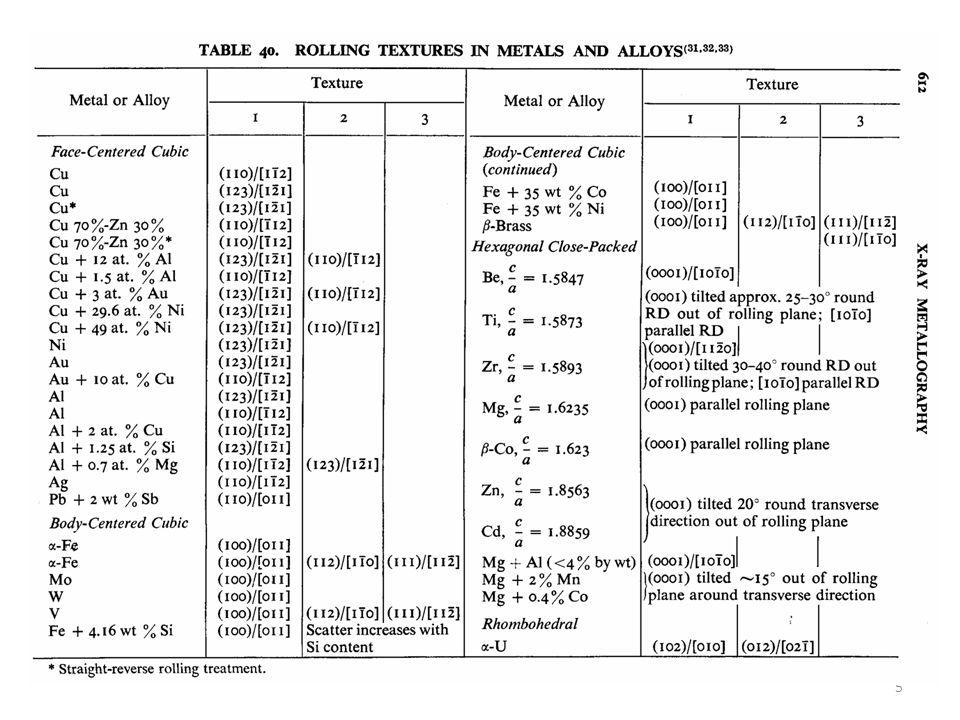 Texturen und Vorzugsorientierung Bestimmen der Poldichte im reziproken Raum: Polfiguren -stereographische Projektion -Projektion der Kugeloberfläche mit den Durchstoßpunkten auf eine Ebene -Problem: wie aus der Kartographie bekannt: -winkeltreu (Schmid) oder flächentreu (Wulff)