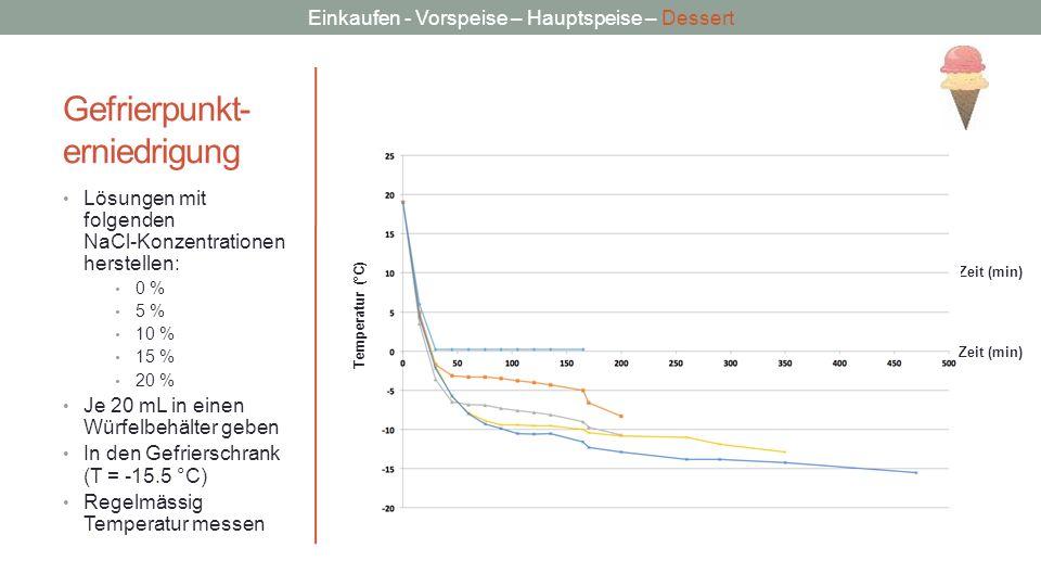 Einkaufen - Vorspeise – Hauptspeise – Dessert Gefrierpunkt- erniedrigung Lösungen mit folgenden NaCl-Konzentrationen herstellen: 0 % 5 % 10 % 15 % 20