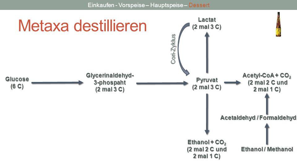 Einkaufen - Vorspeise – Hauptspeise – Dessert Metaxa destillieren Glycerinaldehyd-3-phospaht (2 mal 3 C) Glucose (6 C) Pyruvat (2 mal 3 C) Lactat Etha
