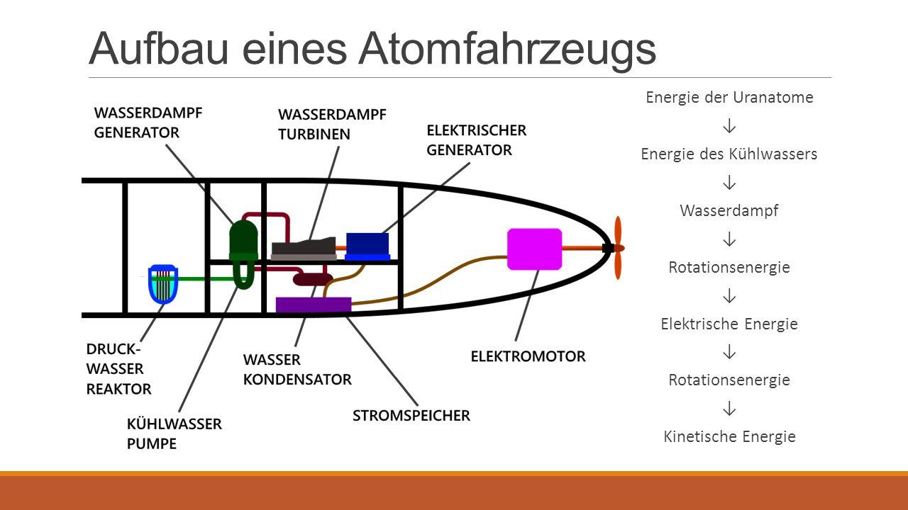 Aufbau eines Atomfahrzeugs Energie der Uranatome ↓ Energie des Kühlwassers ↓ Wasserdampf ↓ Rotationsenergie ↓ Elektrische Energie ↓ Rotationsenergie ↓