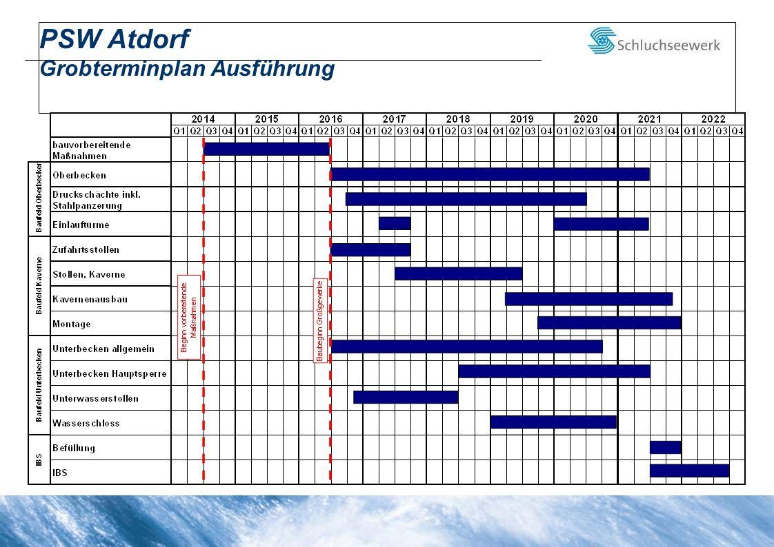 PSW Atdorf Grobterminplan Ausführung