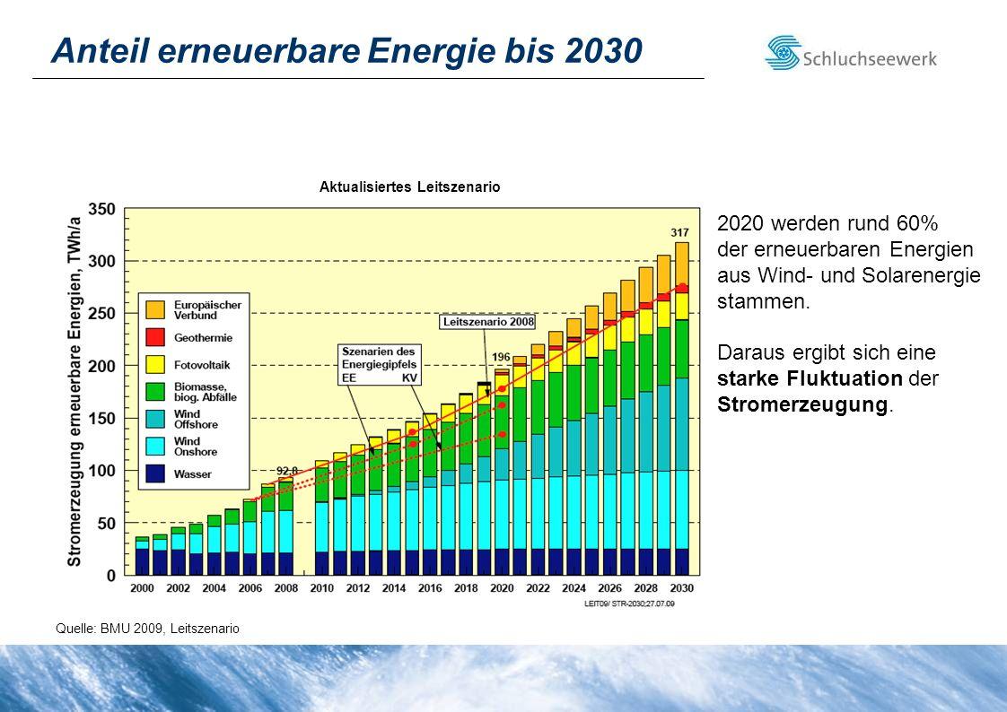 Anteil erneuerbare Energie bis 2030 Quelle: BMU 2009, Leitszenario Aktualisiertes Leitszenario 2020 werden rund 60% der erneuerbaren Energien aus Wind