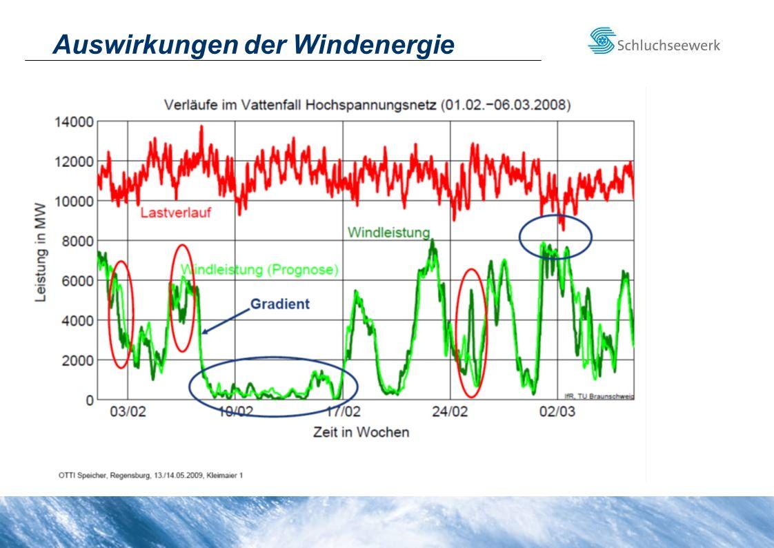 Dimensionen Wasserschloss Obere Kammer: Länge: 2 x 279 m Volumen: ca.