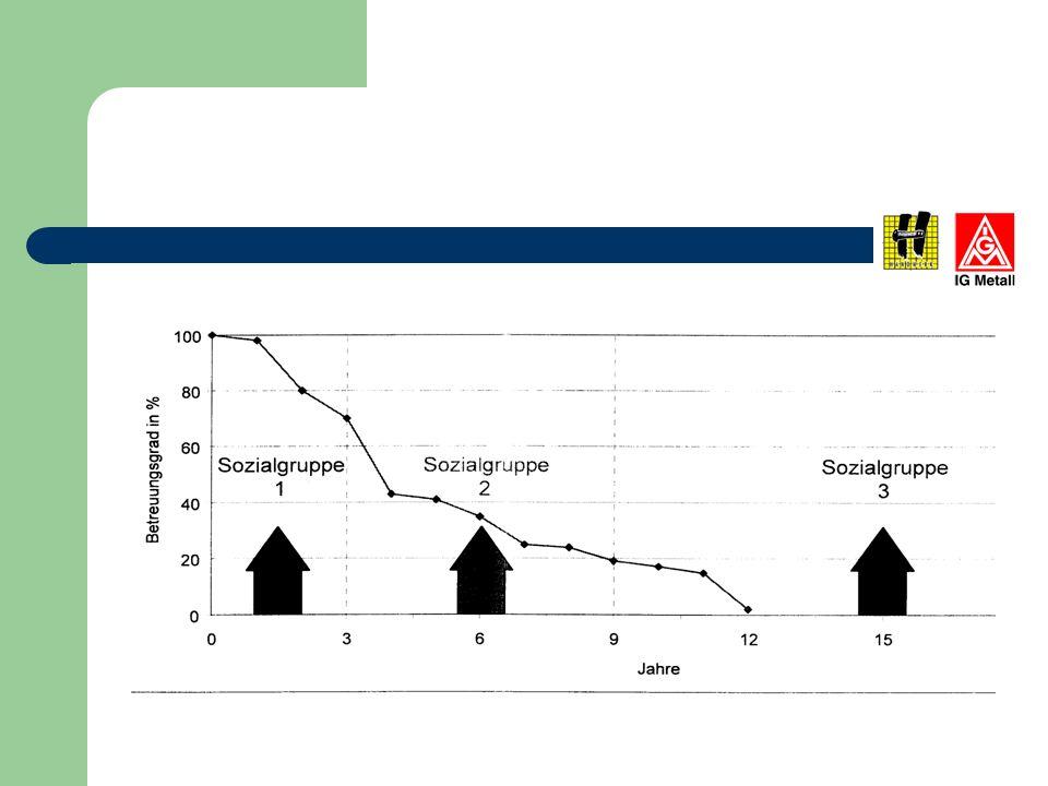 Service-Marktanteile 2001: => 22 300 000 000 Euro Markenhändler: 57% Freie Werkstätten: 24% Tankstellen: 0,5% Sonstige: 18,5%