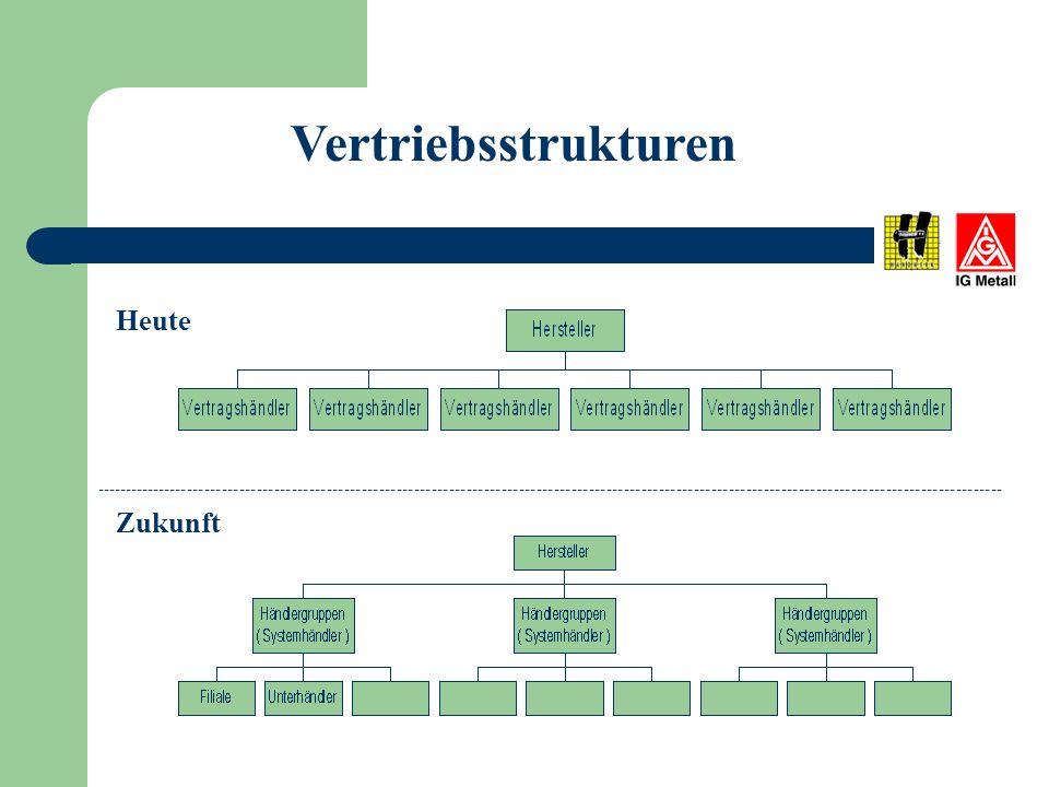 Händlerkonsolidierung 20012010 Eigentümer 16.000 Eigentümer 5.000 Unternehmen 16.000 Betriebe 24.000 Unternehmen 8.000 Betriebe 23.000