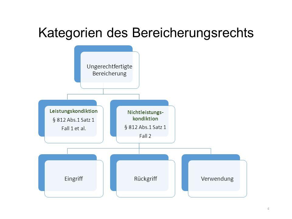 Kategorien des Bereicherungsrechts Ungerechtfertigte Bereicherung Leistungskondiktion § 812 Abs.1 Satz 1 Fall 1 et al.