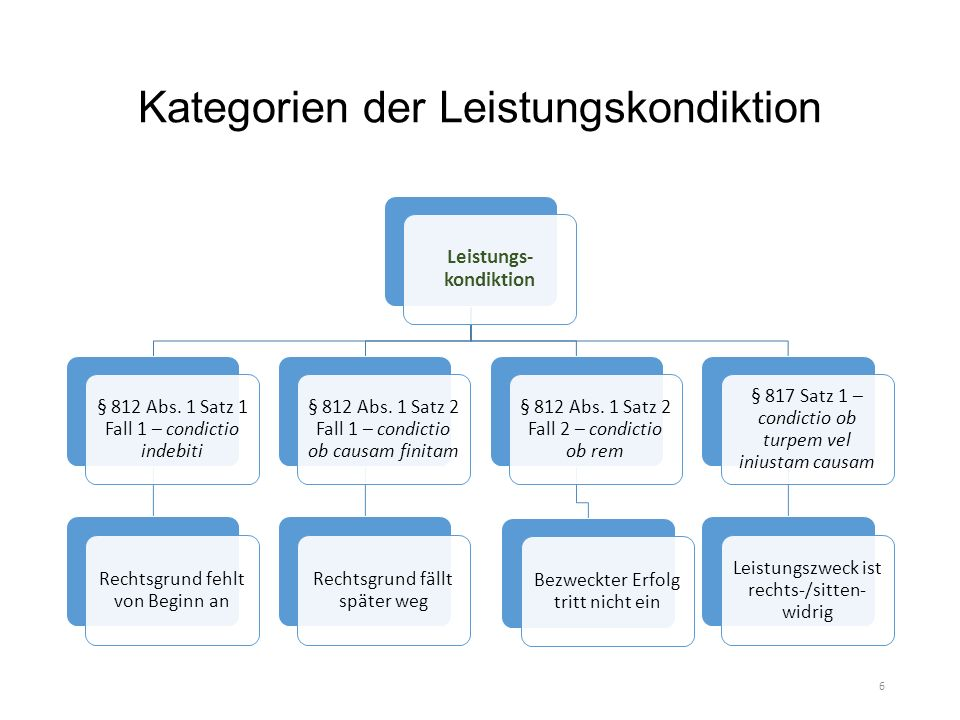 Kategorien der Leistungskondiktion Leistungs- kondiktion § 812 Abs.