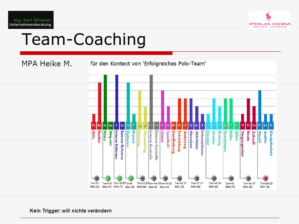 Team-Coaching MPA Heike M. Kein Trigger: will nichts verändern
