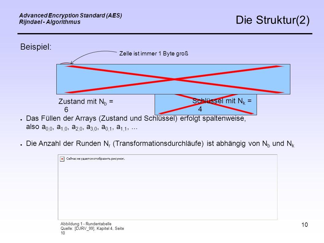 10 Advanced Encryption Standard (AES) Rijndael - Algorithmus Die Struktur(2) Beispiel: Zustand mit N b = 6 Schlüssel mit N k = 4 Zelle ist immer 1 Byte groß ● Das Füllen der Arrays (Zustand und Schlüssel) erfolgt spaltenweise, also a 0,0, a 1,0, a 2,0, a 3,0, a 0,1, a 1,1,...