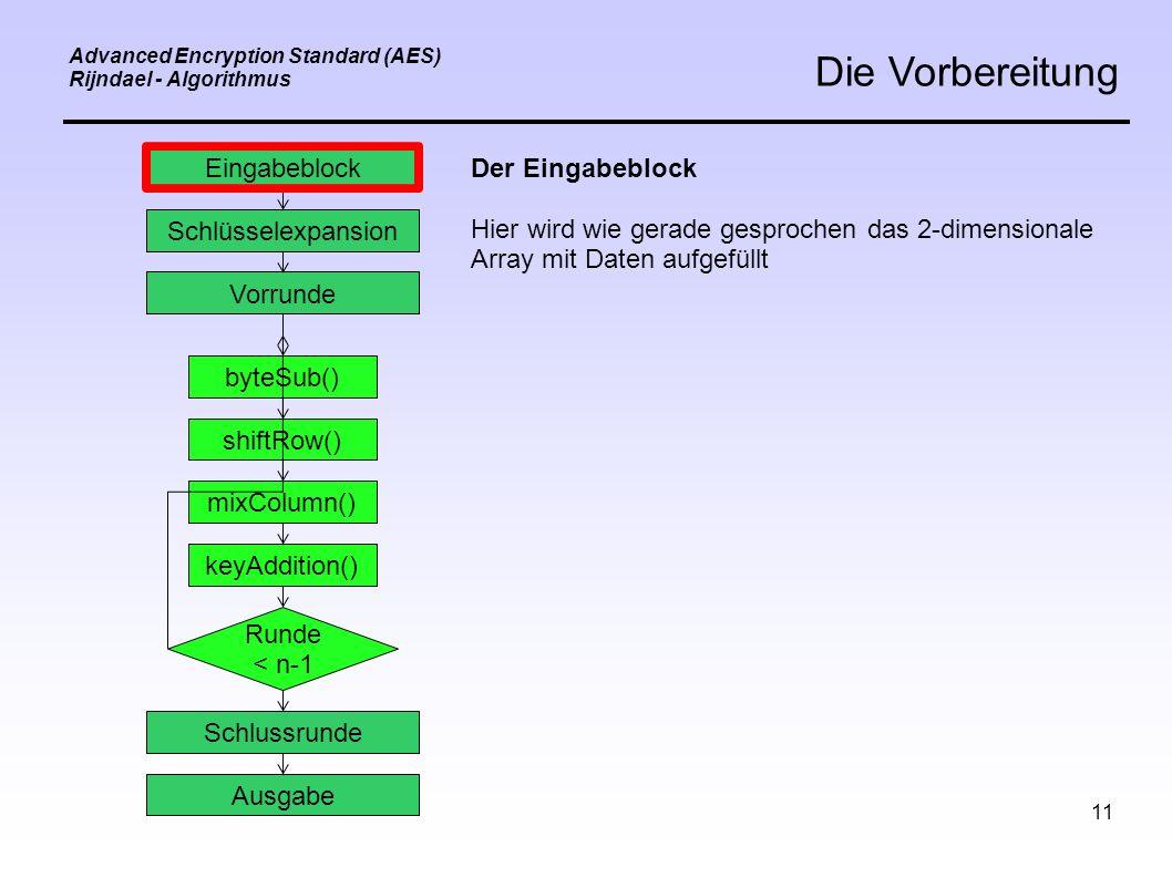 11 Advanced Encryption Standard (AES) Rijndael - Algorithmus Die Vorbereitung Eingabeblock Schlüsselexpansion Vorrunde byteSub() shiftRow() mixColumn() keyAddition() Schlussrunde Ausgabe Runde < n-1 Der Eingabeblock Hier wird wie gerade gesprochen das 2-dimensionale Array mit Daten aufgefüllt