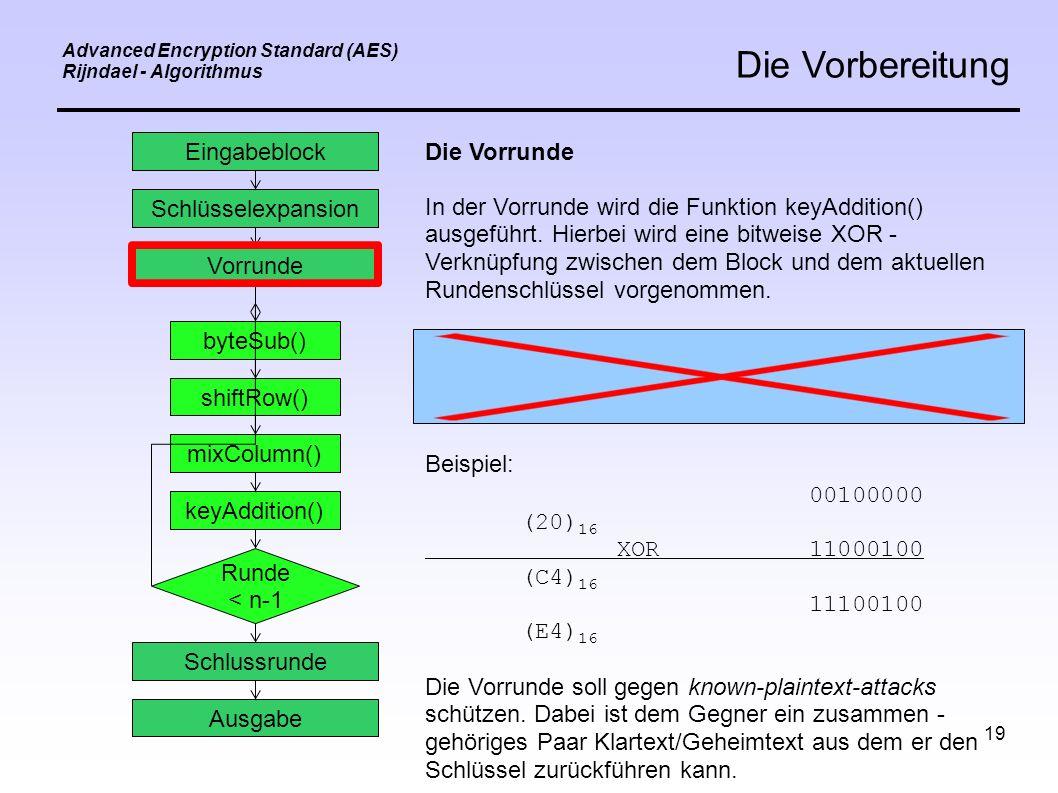 19 Advanced Encryption Standard (AES) Rijndael - Algorithmus Die Vorbereitung Eingabeblock Schlüsselexpansion Vorrunde byteSub() shiftRow() mixColumn() keyAddition() Schlussrunde Ausgabe Runde < n-1 Die Vorrunde In der Vorrunde wird die Funktion keyAddition() ausgeführt.