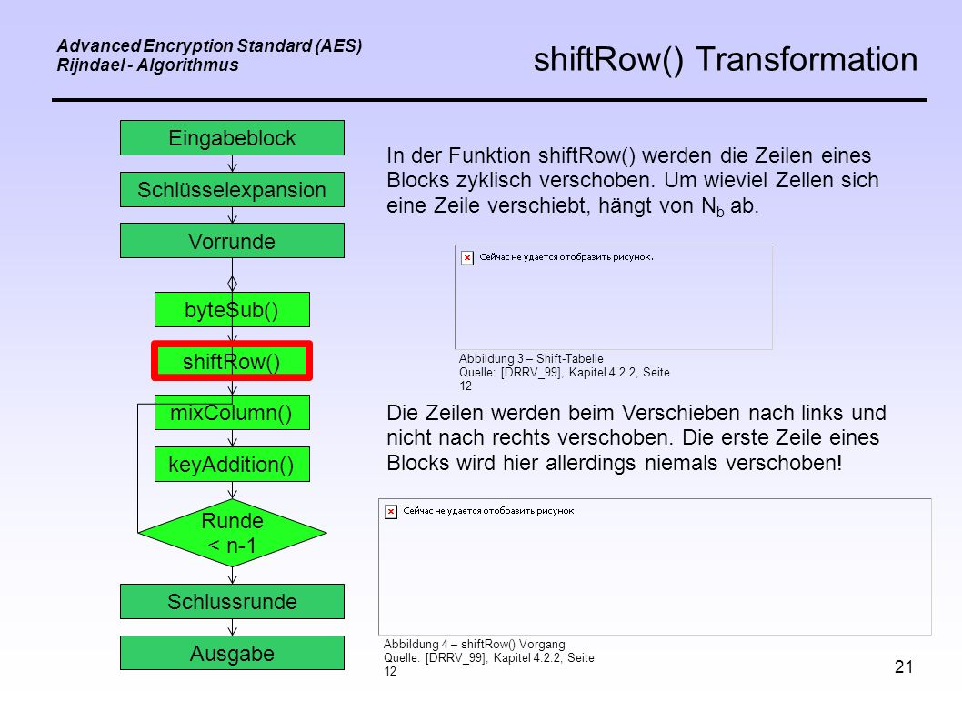 21 Advanced Encryption Standard (AES) Rijndael - Algorithmus shiftRow() Transformation Eingabeblock Schlüsselexpansion Vorrunde byteSub() shiftRow() mixColumn() keyAddition() Schlussrunde Ausgabe Runde < n-1 In der Funktion shiftRow() werden die Zeilen eines Blocks zyklisch verschoben.