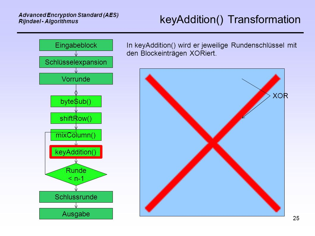 25 Advanced Encryption Standard (AES) Rijndael - Algorithmus keyAddition() Transformation Eingabeblock Schlüsselexpansion Vorrunde byteSub() shiftRow() mixColumn() keyAddition() Schlussrunde Ausgabe Runde < n-1 In keyAddition() wird er jeweilige Rundenschlüssel mit den Blockeinträgen XORiert.