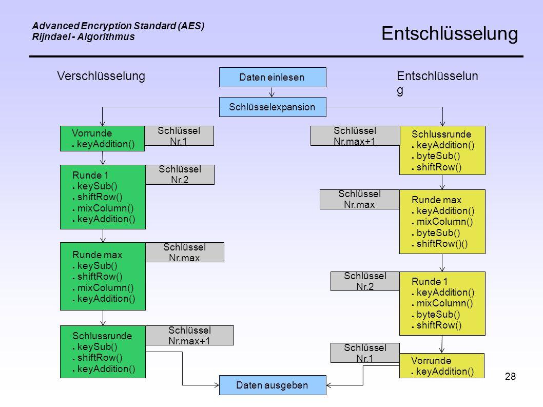 28 Advanced Encryption Standard (AES) Rijndael - Algorithmus Entschlüsselung VerschlüsselungEntschlüsselun g Daten einlesen Schlüsselexpansion Vorrunde ● keyAddition() Runde 1 ● keySub() ● shiftRow() ● mixColumn() ● keyAddition() Runde max ● keySub() ● shiftRow() ● mixColumn() ● keyAddition() Schlussrunde ● keySub() ● shiftRow() ● keyAddition() Runde max ● keyAddition() ● mixColumn() ● byteSub() ● shiftRow()() Runde 1 ● keyAddition() ● mixColumn() ● byteSub() ● shiftRow() Vorrunde ● keyAddition() Schlussrunde ● keyAddition() ● byteSub() ● shiftRow() Daten ausgeben Schlüssel Nr.1 Schlüssel Nr.2 Schlüssel Nr.max Schlüssel Nr.max+1 Schlüssel Nr.max Schlüssel Nr.2 Schlüssel Nr.1