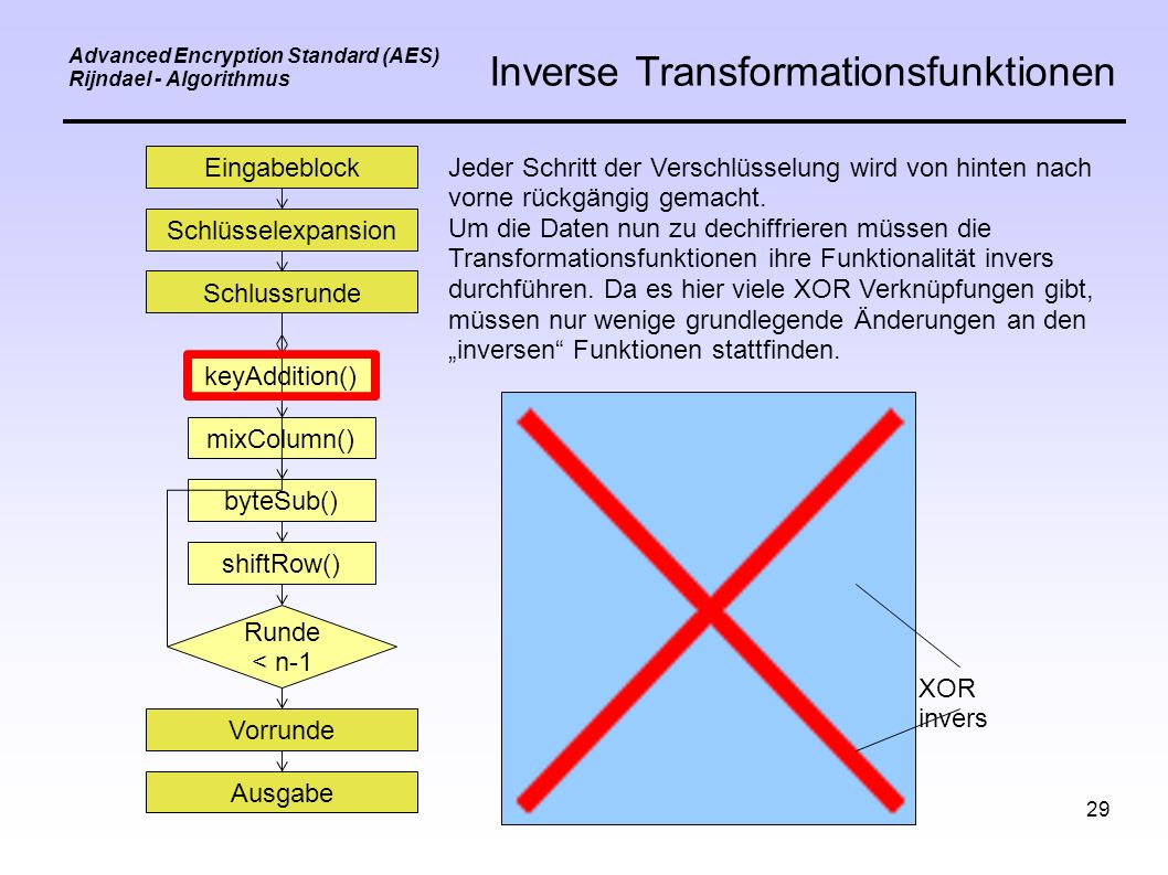 29 Advanced Encryption Standard (AES) Rijndael - Algorithmus Inverse Transformationsfunktionen Eingabeblock Schlüsselexpansion Schlussrunde keyAddition() mixColumn() byteSub() shiftRow() Vorrunde Ausgabe Runde < n-1 Jeder Schritt der Verschlüsselung wird von hinten nach vorne rückgängig gemacht.
