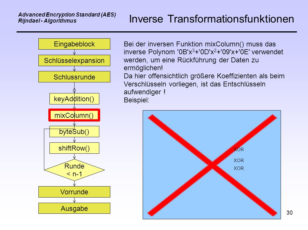 30 Eingabeblock Schlüsselexpansion Schlussrunde keyAddition() mixColumn() byteSub() shiftRow() Vorrunde Ausgabe Runde < n-1 Advanced Encryption Standard (AES) Rijndael - Algorithmus Inverse Transformationsfunktionen Bei der inversen Funktion mixColumn() muss das inverse Polynom 0B x 3 + 0D x 2 + 09 x+ 0E verwendet werden, um eine Rückführung der Daten zu ermöglichen.