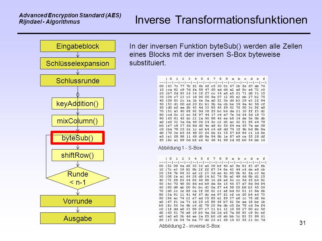 31 Eingabeblock Schlüsselexpansion Schlussrunde keyAddition() mixColumn() byteSub() shiftRow() Vorrunde Ausgabe Runde < n-1 Advanced Encryption Standard (AES) Rijndael - Algorithmus Inverse Transformationsfunktionen In der inversen Funktion byteSub() werden alle Zellen eines Blocks mit der inversen S-Box byteweise substituiert.