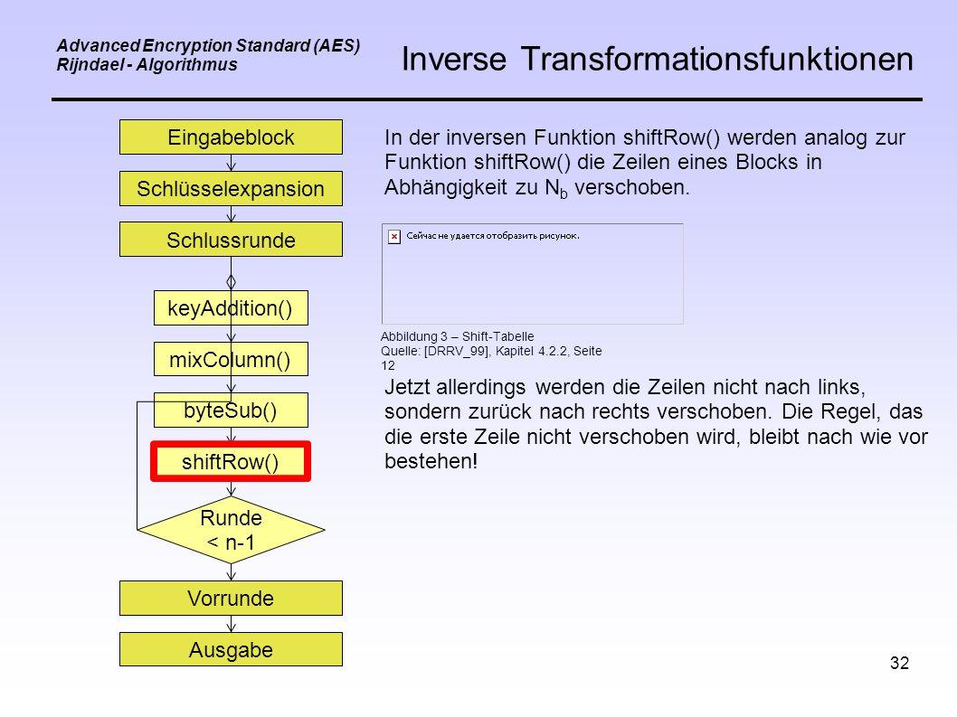 32 Eingabeblock Schlüsselexpansion Schlussrunde keyAddition() mixColumn() byteSub() shiftRow() Vorrunde Ausgabe Runde < n-1 Advanced Encryption Standard (AES) Rijndael - Algorithmus Inverse Transformationsfunktionen In der inversen Funktion shiftRow() werden analog zur Funktion shiftRow() die Zeilen eines Blocks in Abhängigkeit zu N b verschoben.