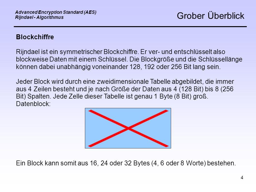 5 Advanced Encryption Standard (AES) Rijndael - Algorithmus Grober Überblick Auf jedem dieser Blöcke werden nun, je nach länge des Schlüssels und der Blockgröße, Transformationen durchgeführt.