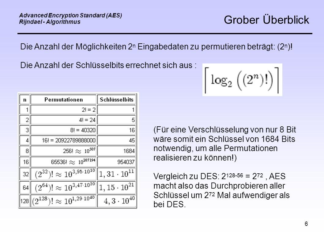 6 Advanced Encryption Standard (AES) Rijndael - Algorithmus Grober Überblick Die Anzahl der Möglichkeiten 2 n Eingabedaten zu permutieren beträgt: (2 n ).