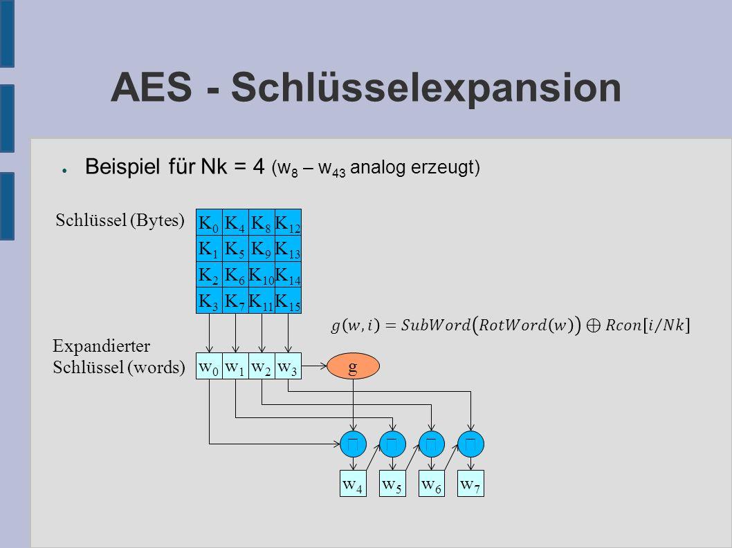 AES - Schlüsselexpansion K4K4 K8K8 K 12 K0K0 K3K3 K7K7 K 11 K 15 K2K2 K6K6 K 10 K 14 K1K1 K5K5 K9K9 K 13 Schlüssel (Bytes) w7w7 w0w0 w5w5 w6w6 Expandierter Schlüssel (words) w3w3 w4w4 w1w1 w2w2  g ● Beispiel für Nk = 4 (w 8 – w 43 analog erzeugt)