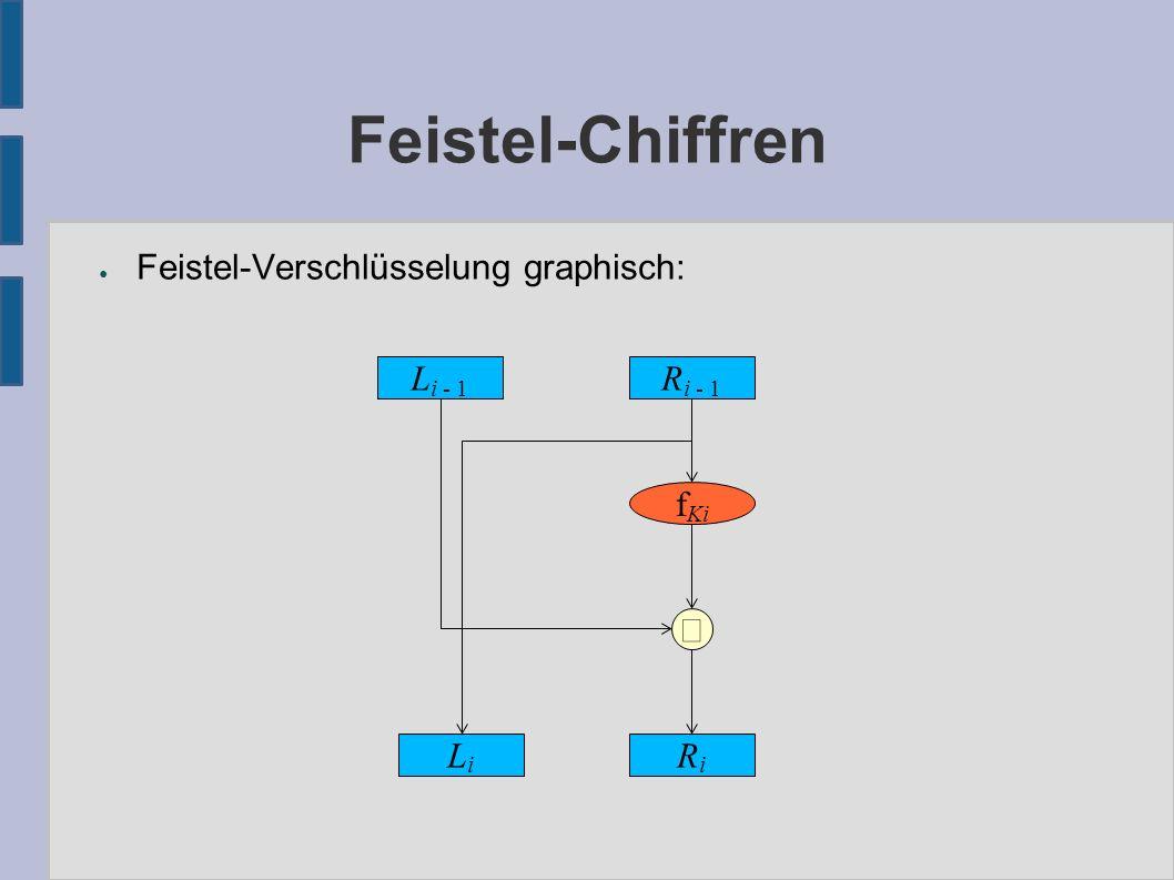 Feistel-Chiffren ● Feistel-Verschlüsselung graphisch: L i - 1 R i - 1 LiLi f Ki  RiRi