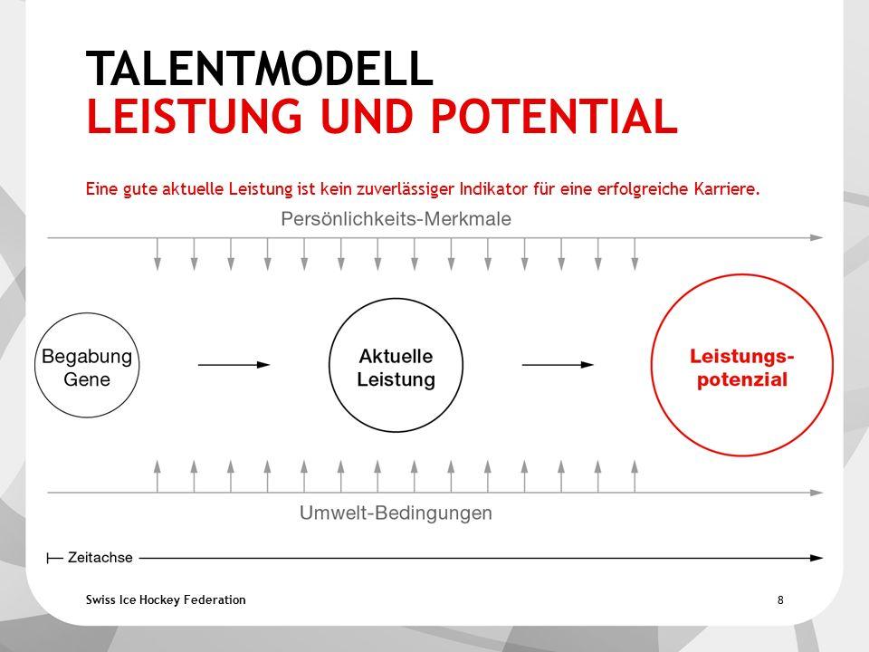 Swiss Ice Hockey Federation SP STAR PROFILE: U12-U20  Star = Stern - Klasse - Star (Top Spieler)  Profile = Anforderungsprofil des Swiss Top Spielers der Zukunft Phase 1: Ausrichtung auf den Athleten (U12-U15) Phase 2: Rollenstärkung des Athleten (U16-17) Phase 3: Teamkonzept Kollektiv (Resultatorientierung U18-20)  Die Kriterien sind gewichtet  Die Wertungen sind Trainereinschätzungen die Berechnung unterstützt das Trainerauge im Selektions- Entscheid