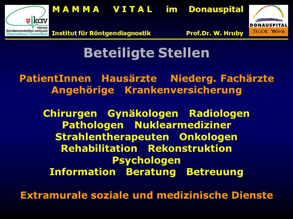 M A M M A V I T A L im Donauspital Institut für Röntgendiagnostik Prof.Dr. W. Hruby Beteiligte Stellen PatientInnen Hausärzte Niederg. Fachärzte Angeh