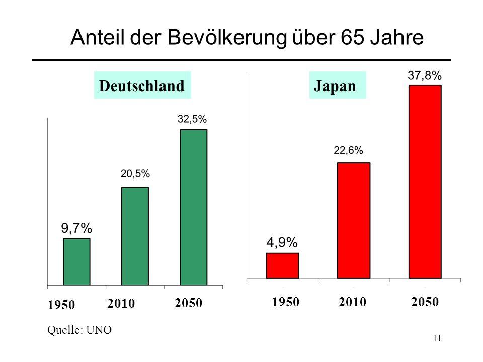 11 Anteil der Bevölkerung über 65 Jahre 1950 2010 2050 Deutschland 195020102050 Japan Quelle: UNO