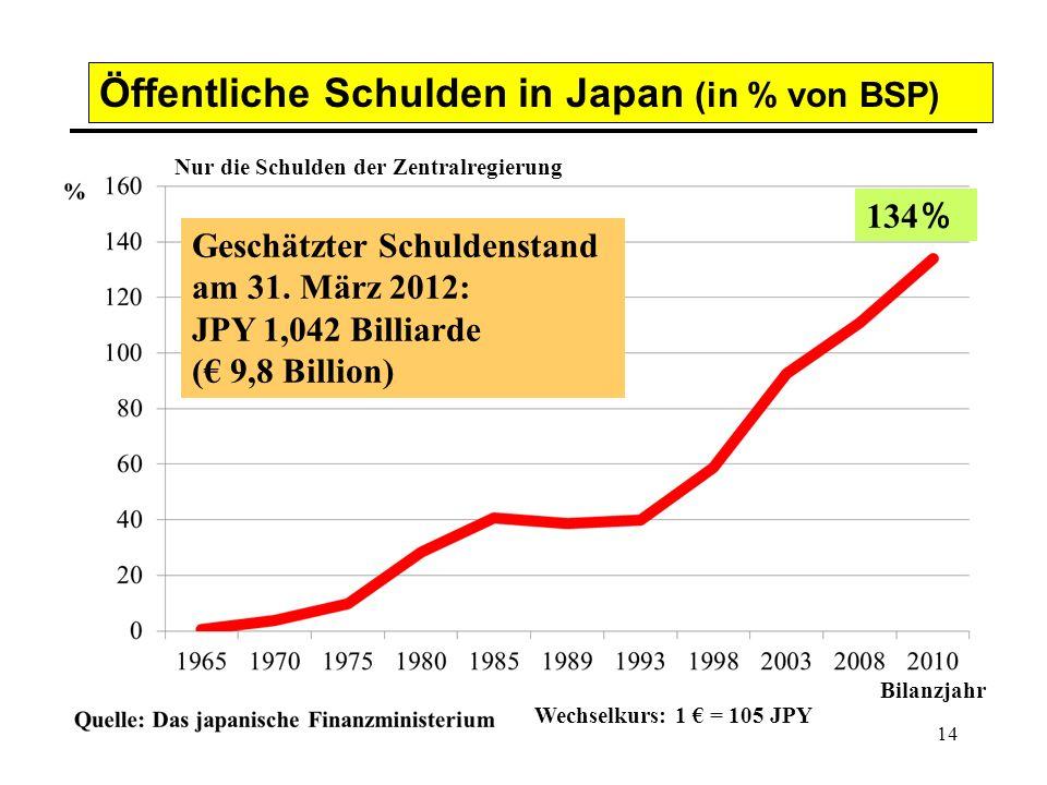 14 4 Öffentliche Schulden in Japan (in % von BSP) 134 % Geschätzter Schuldenstand am 31. März 2012: JPY 1,042 Billiarde (€ 9,8 Billion) Bilanzjahr Wec