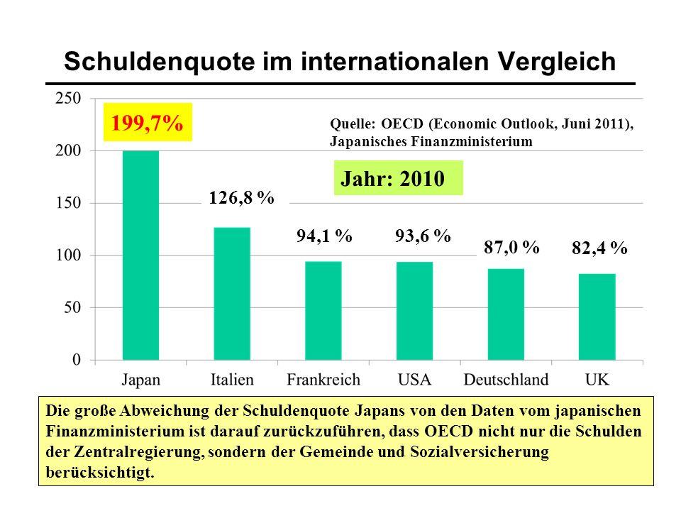 15 Schuldenquote im internationalen Vergleich Quelle: OECD (Economic Outlook, Juni 2011), Japanisches Finanzministerium Die große Abweichung der Schuldenquote Japans von den Daten vom japanischen Finanzministerium ist darauf zurückzuführen, dass OECD nicht nur die Schulden der Zentralregierung, sondern der Gemeinde und Sozialversicherung berücksichtigt.