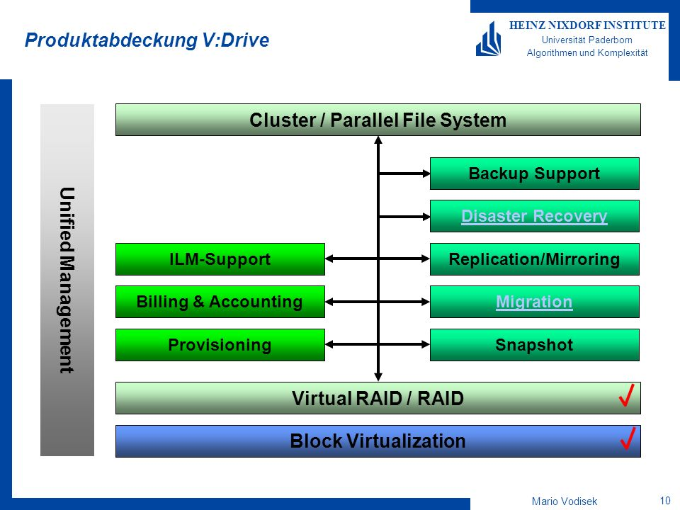 Mario Vodisek 10 HEINZ NIXDORF INSTITUTE Universität Paderborn Algorithmen und Komplexität Produktabdeckung V:Drive Block Virtualization Virtual RAID / RAID Unified Management Cluster / Parallel File System Provisioning Billing & Accounting ILM-Support Snapshot Migration Replication/Mirroring Disaster Recovery Backup Support
