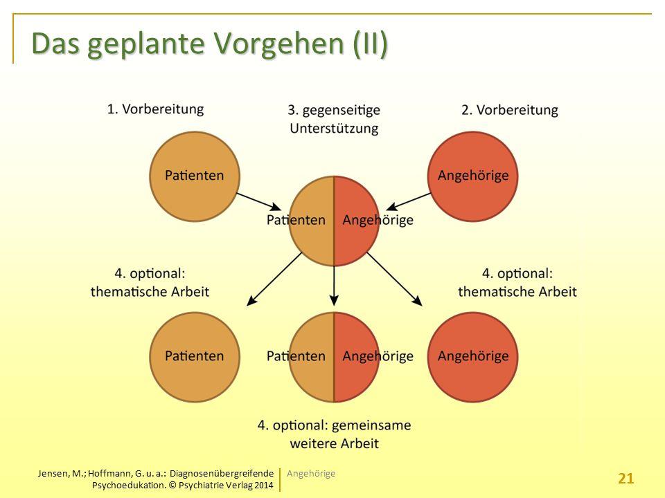 Jensen, M.; Hoffmann, G. u. a.: Diagnosenübergreifende Psychoedukation. © Psychiatrie Verlag 2014 Das geplante Vorgehen (II) 21 Angehörige