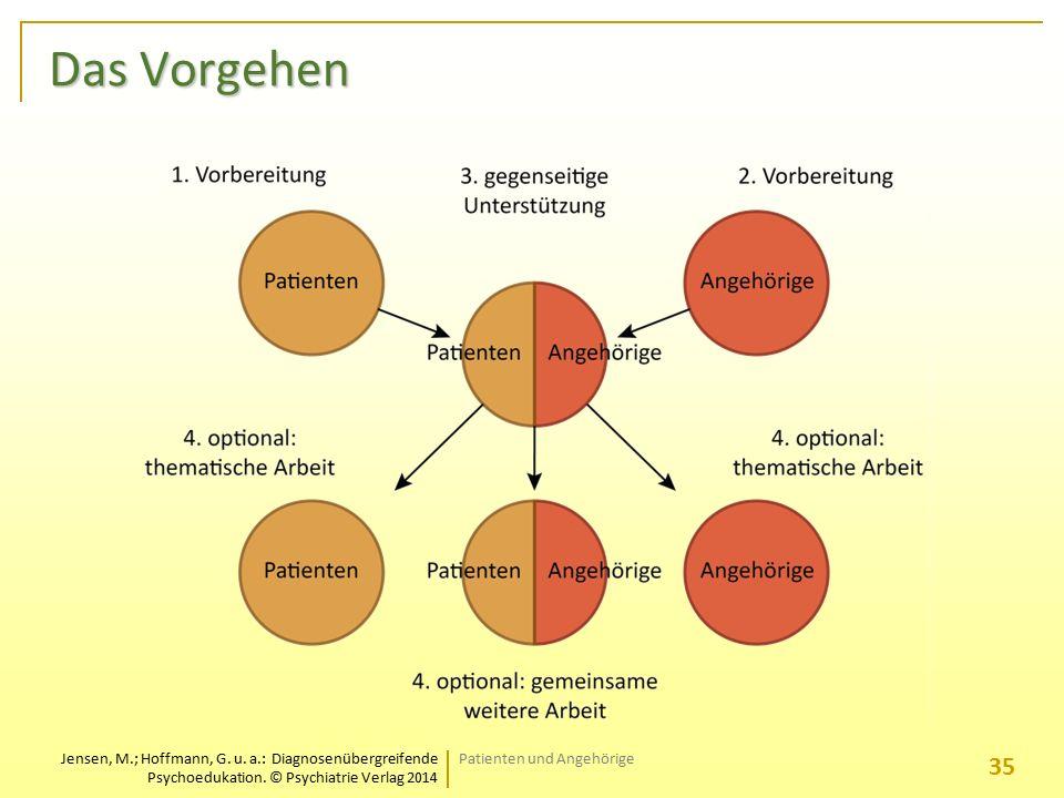 Jensen, M.; Hoffmann, G. u. a.: Diagnosenübergreifende Psychoedukation. © Psychiatrie Verlag 2014 Das Vorgehen Patienten und Angehörige 35