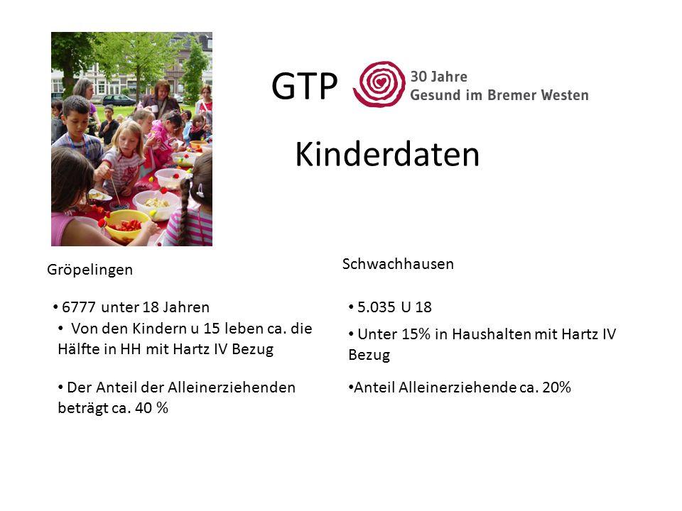 GTP Kinderdaten Gröpelingen Schwachhausen 6777 unter 18 Jahren 5.035 U 18 Von den Kindern u 15 leben ca. die Hälfte in HH mit Hartz IV Bezug Der Antei