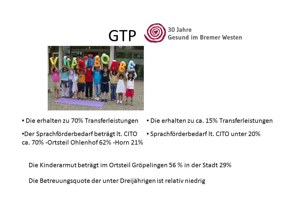 GTP Die erhalten zu 70% Transferleistungen Die erhalten zu ca. 15% Transferleistungen Der Sprachförderbedarf beträgt lt. CITO ca. 70% -Ortsteil Ohlenh