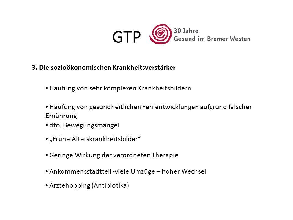 GTP 3. Die sozioökonomischen Krankheitsverstärker Häufung von sehr komplexen Krankheitsbildern Häufung von gesundheitlichen Fehlentwicklungen aufgrund