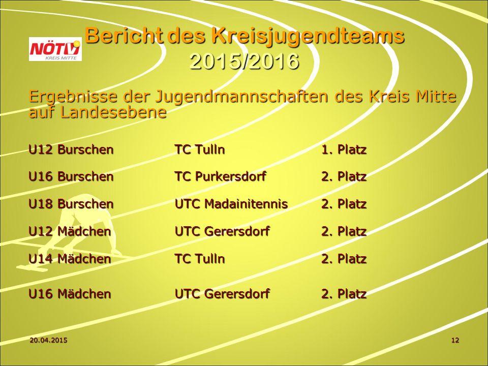 20.04.201512 Bericht des Kreisjugendteams 2015/2016 Ergebnisse der Jugendmannschaften des Kreis Mitte auf Landesebene U12 BurschenTC Tulln1.