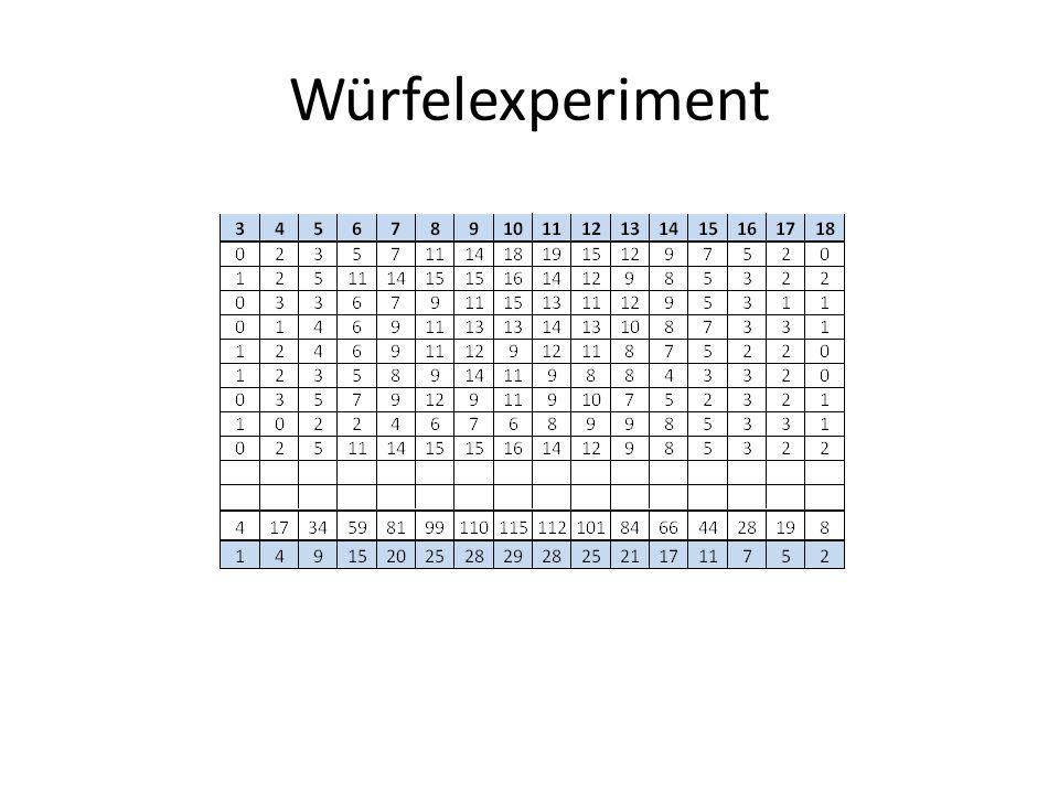 Würfelexperiment