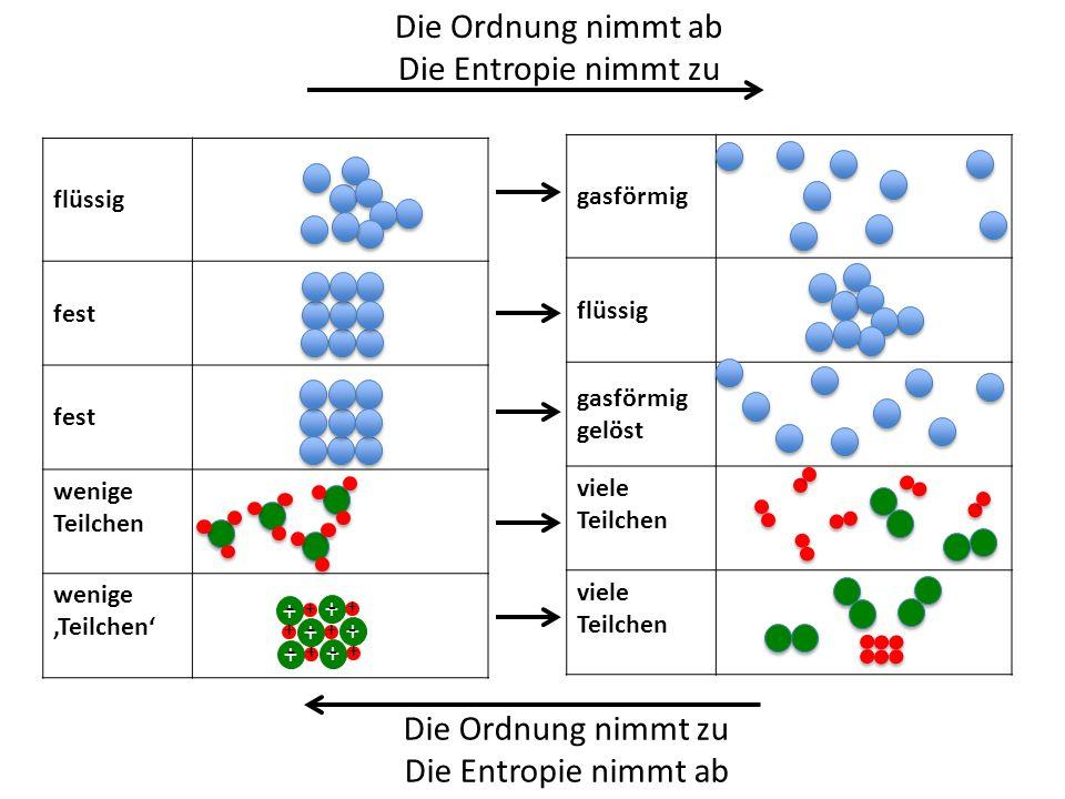 flüssig fest wenige Teilchen wenige 'Teilchen' Die Ordnung nimmt ab Die Entropie nimmt zu gasförmig flüssig gasförmig gelöst viele Teilchen flüssig + - + + - - + + - + + - + + - + + - + Die Ordnung nimmt zu Die Entropie nimmt ab