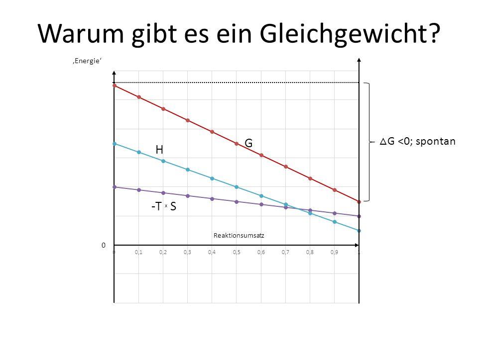 Warum gibt es ein Gleichgewicht 'Energie' 0 △ G <0; spontan