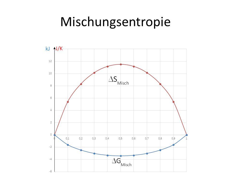 Mischungsentropie J/K kJ