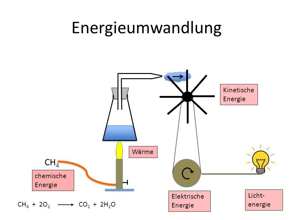 Energieumwandlung CH 4 chemische Energie Wärme Kinetische Energie Elektrische Energie Licht- energie CH 4 + 2O 2 CO 2 + 2H 2 O