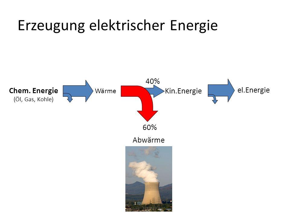 Erzeugung elektrischer Energie Kin.Energie Chem.